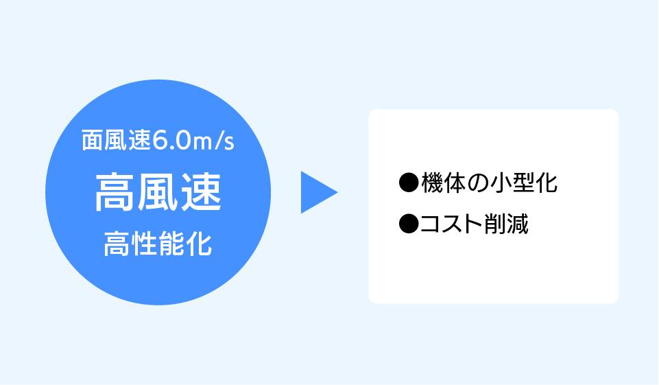 楕円管熱交換器 高風速