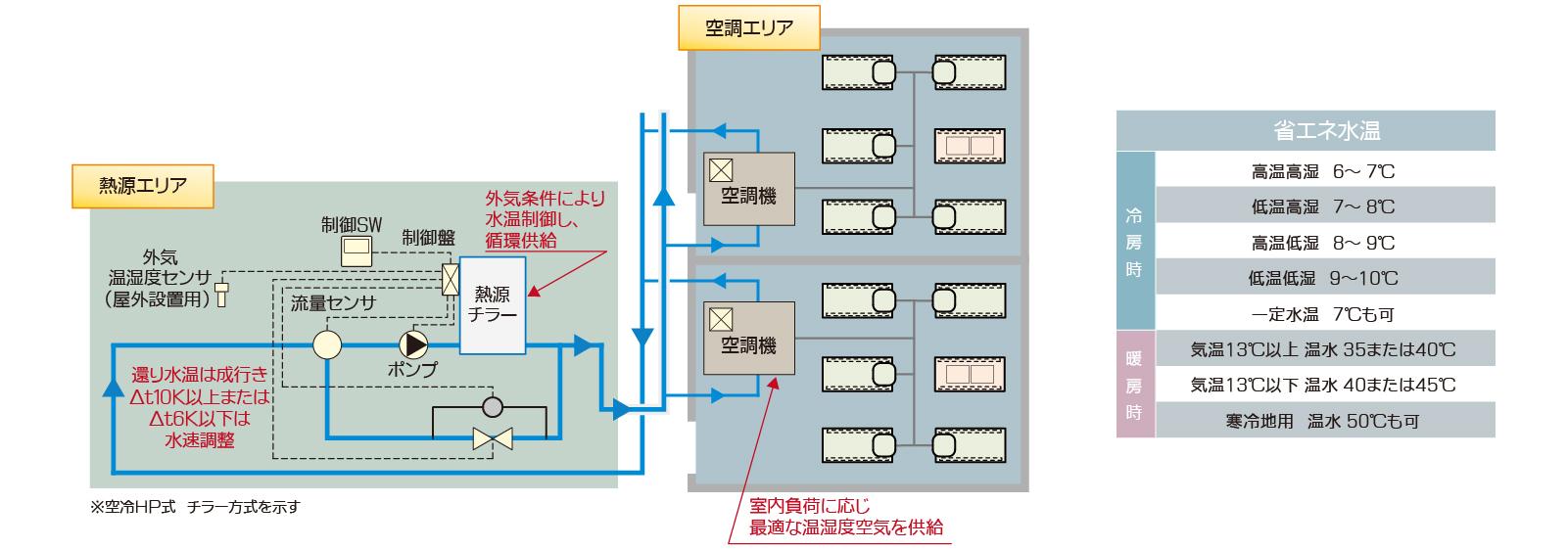 調温調湿空調システム2