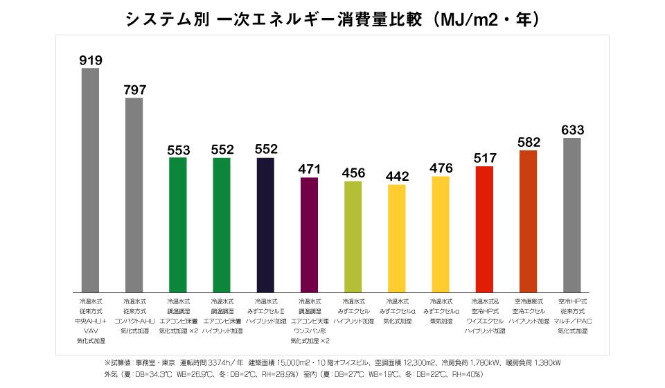 システム別 一次エネルギー消費量比較(MJ/m2・年)