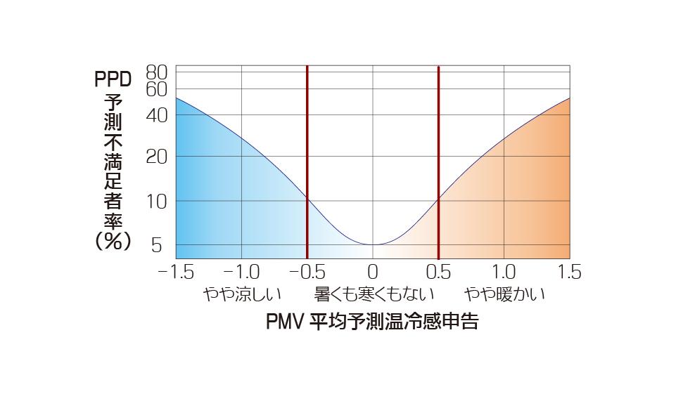 PMVおよびPPD
