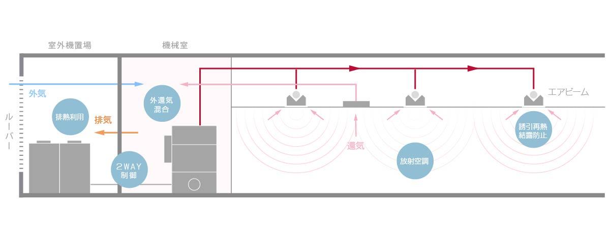 空冷エクセル システム例