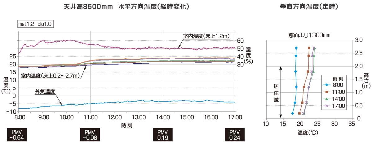 釧路市中央図書館 実測値