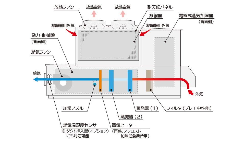 恒温恒湿用外調機 基本構成