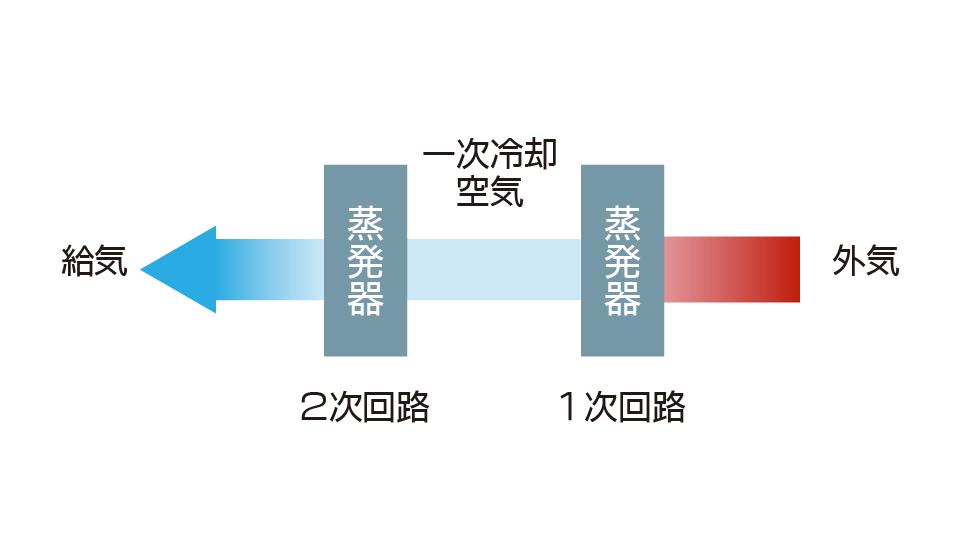 恒温恒湿用外調機 ツインサイクル構造