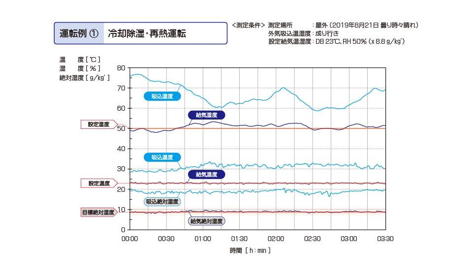 恒温恒湿用ツインサイクル形外調機 冷却除湿・再熱運転 実測値