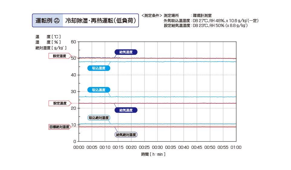 恒温恒湿用ツインサイクル形外調機 冷却除湿・再熱運転(低負荷)実測値