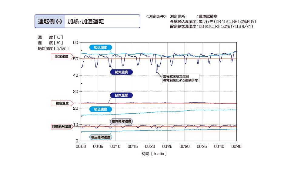 恒温恒湿用ツインサイクル形外調機 加熱・加湿運転 実測値
