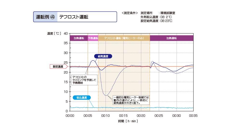 恒温恒湿用ツインサイクル形外調機 デフロスト運転 実測値