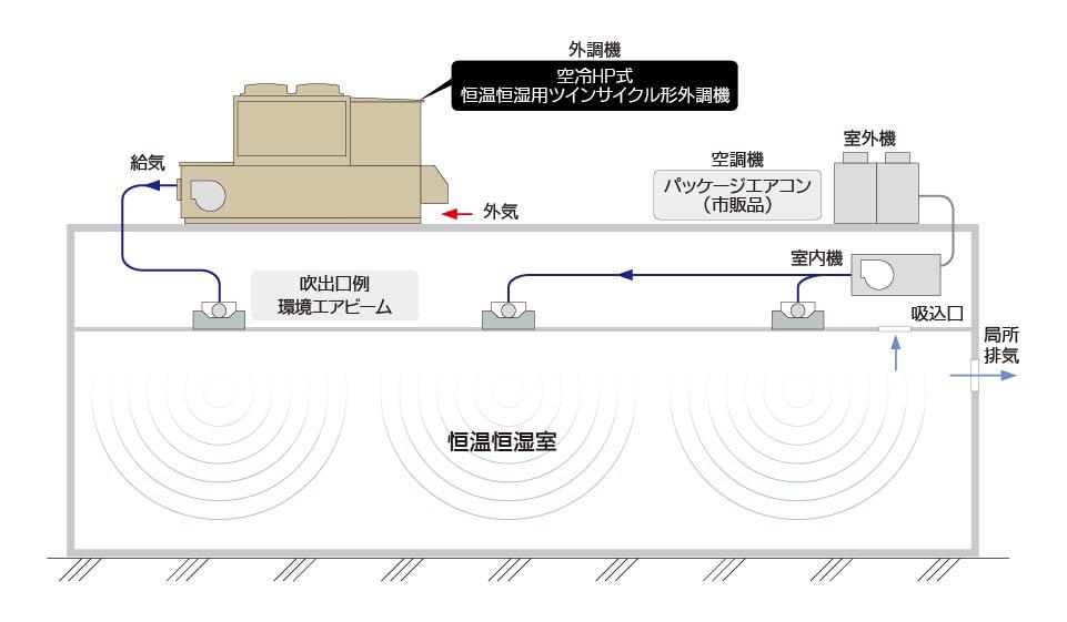 恒温恒湿用ツインサイクル形外調機 設置運転例