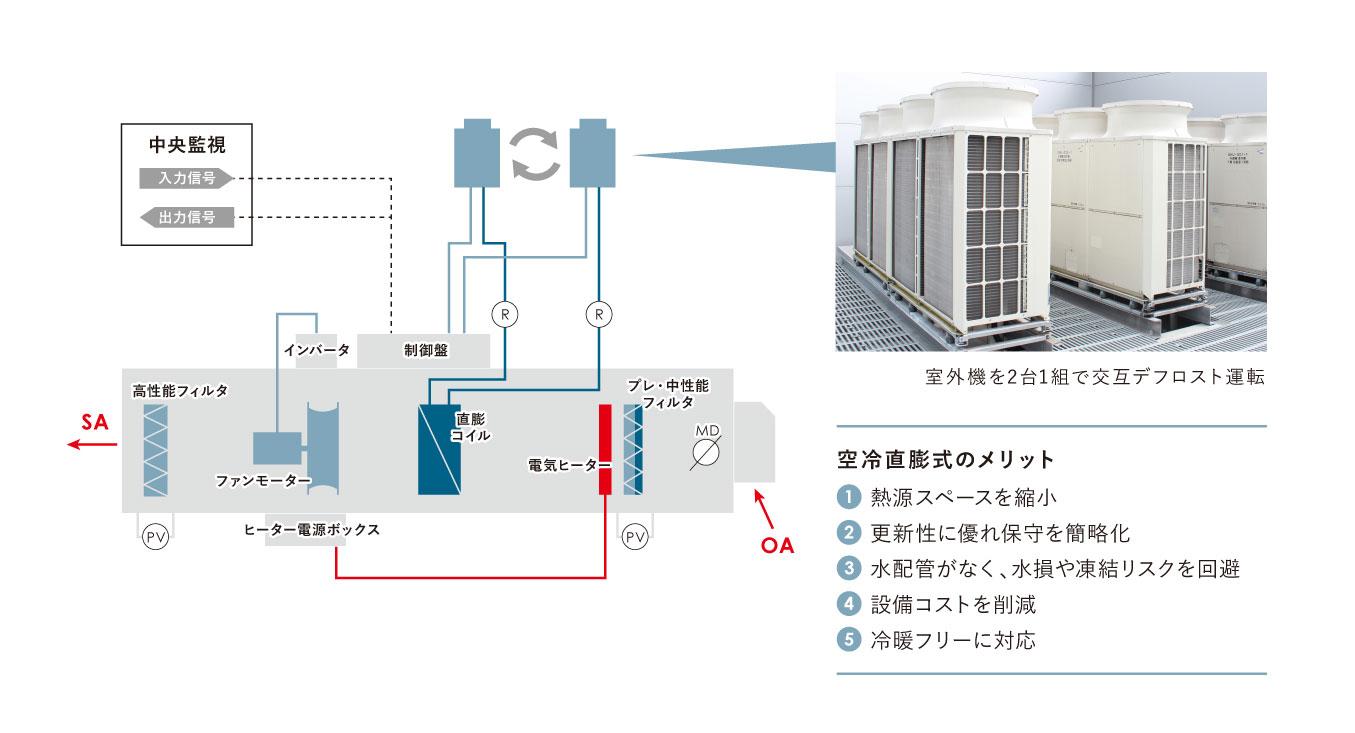 ミルボン様 空冷直膨式外調機 交互デフロスト