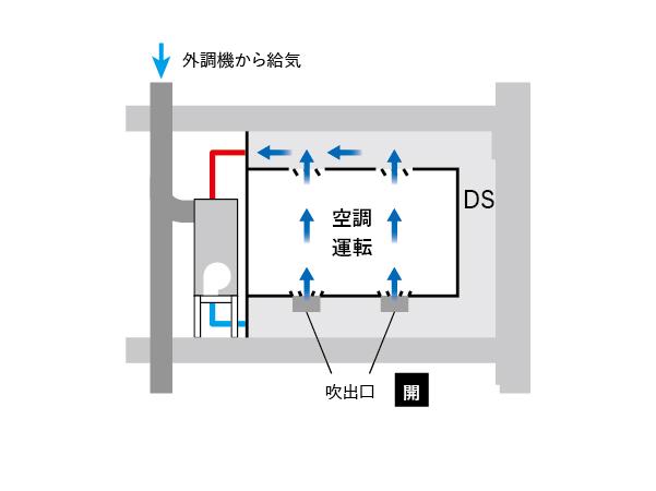 画像センサーによる人員検知で風量を制御