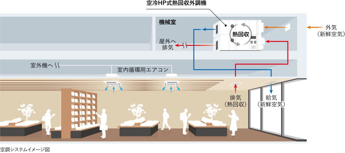熱回収外調機システムイメージ図